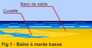 Baïne à marée basse
